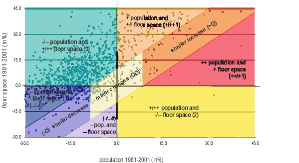 Development of population and floor space 1981-2001 – typology