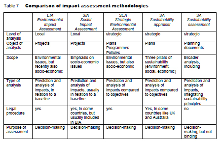 Comparison of impact   assessment methodologies