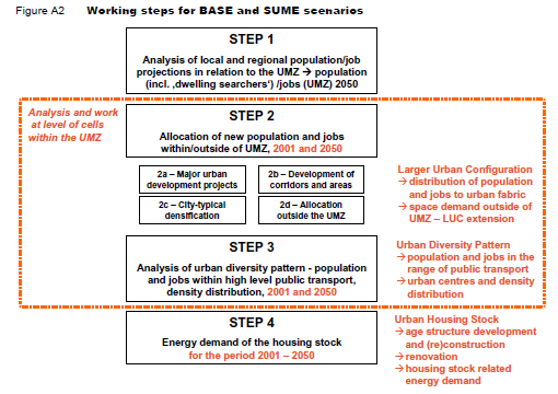 Working steps for   BASE and SUME scenarios