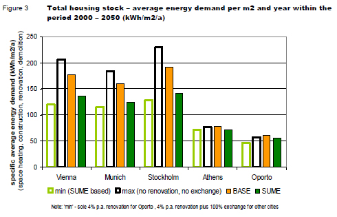 Total housing stock   - average energy demand per m2 2000-2050